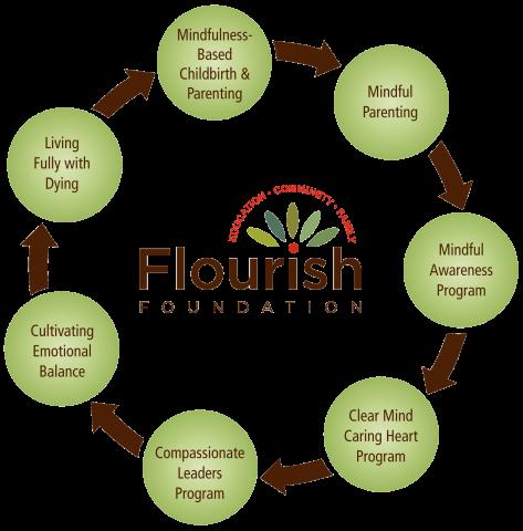 Flourish Foundation